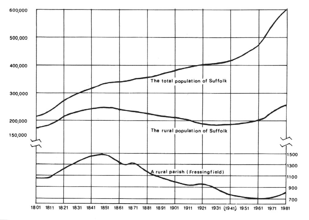The population of Suffolk, 1801-1981